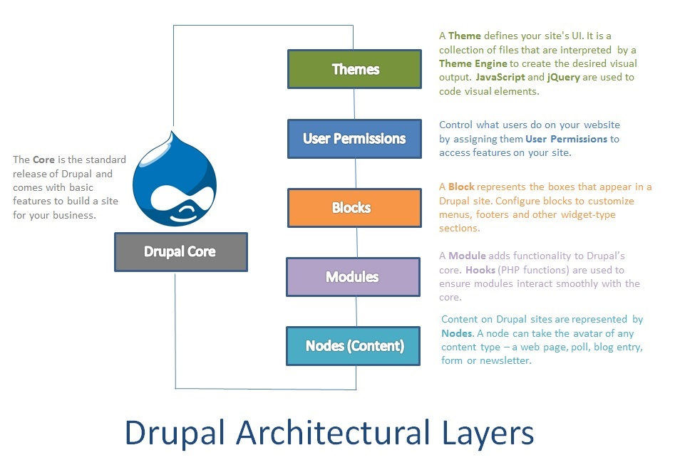 What is Drupal