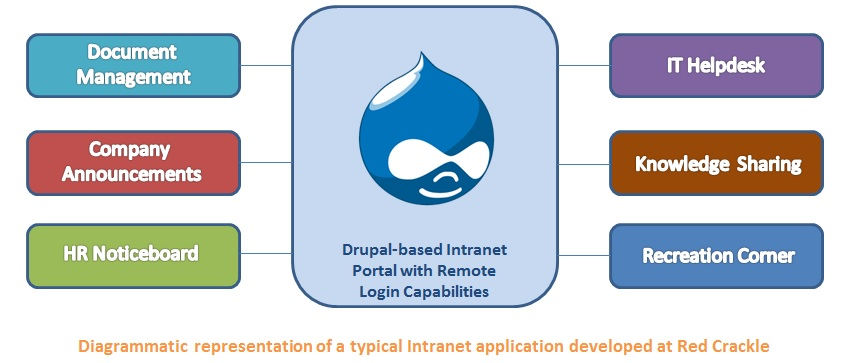Drupal Intranet solutions